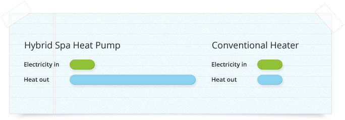 Spa pool heat pump efficiency chart